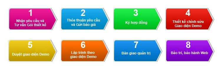 quy trình thiết kế web đại tín
